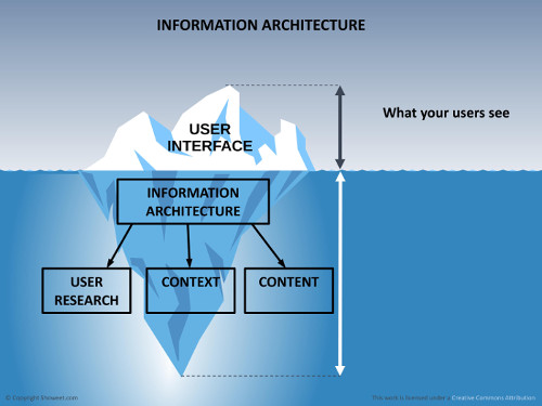 information architecture iceberg