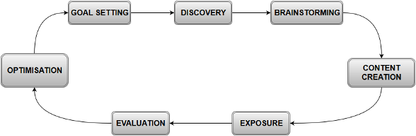 content development process